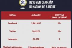 Exitosa campaña de donación de sangre encabezada por el Distrito Sonora