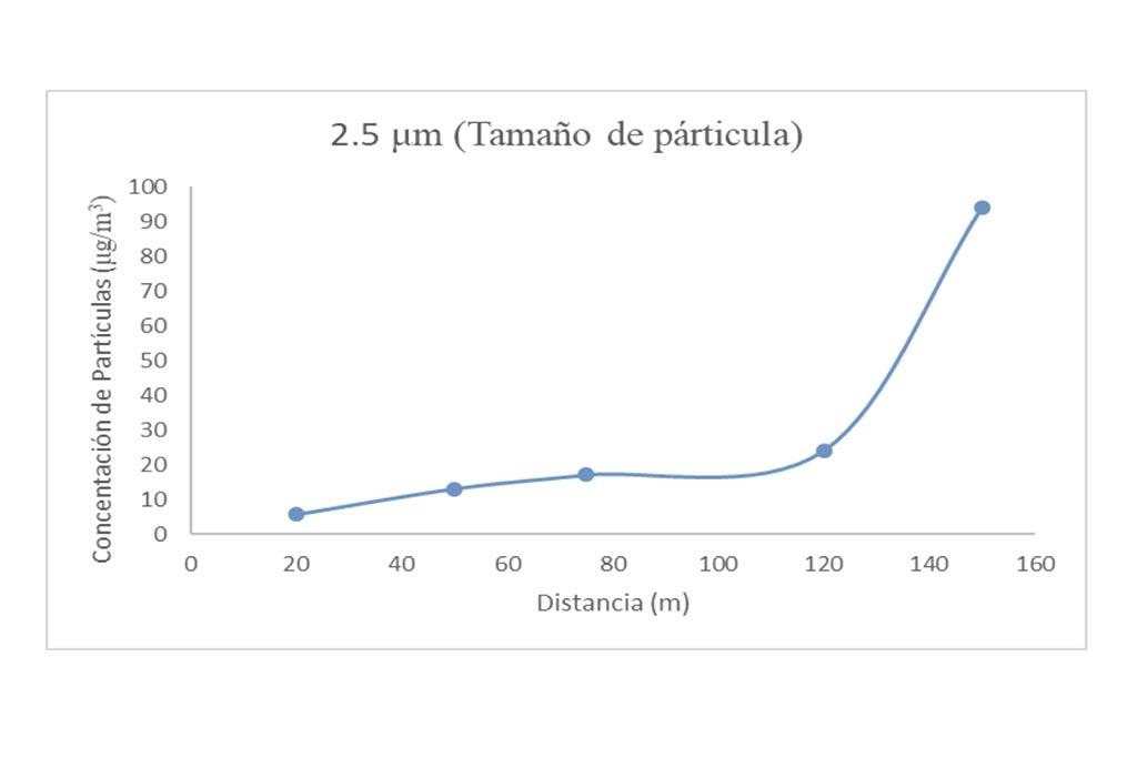Figura 3. Perfil de concentración de material particulado en función de la posición en obra de mina subterránea con un tamaño de partícula de 2.5μm