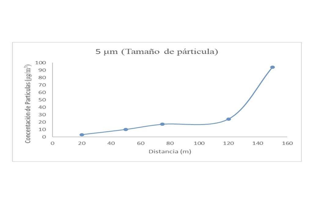 Figura 4. Perfil de concentración de material particulado en función de la posición en obra de mina subterránea con un tamaño de partícula de 5μm