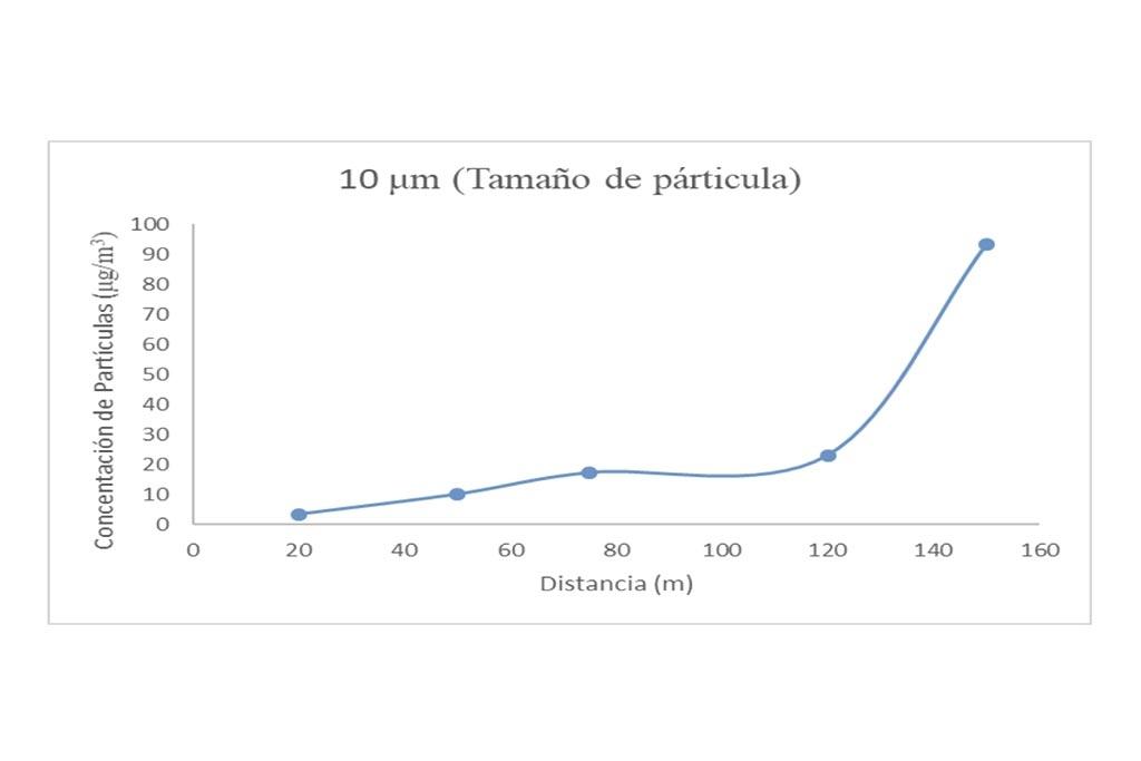 Figura 5. Perfil de concentración de material particulado en función de la posición en obra de mina subterránea con un tamaño de partícula de 10μm