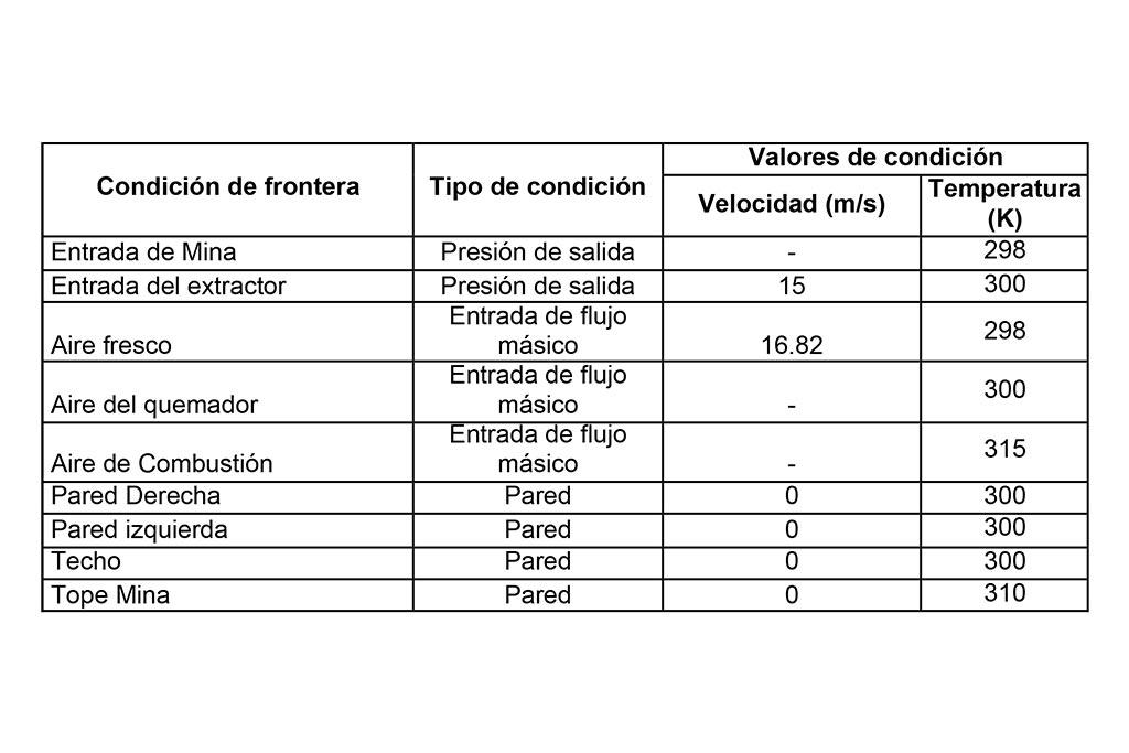 Tabla 1a. Condiciones internas de mina (velocidad, temperatura)
