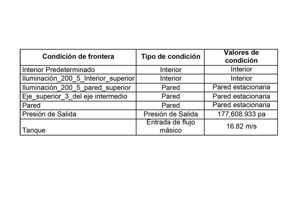 Tabla 1b. Condiciones internas de mina (presión y flujo)