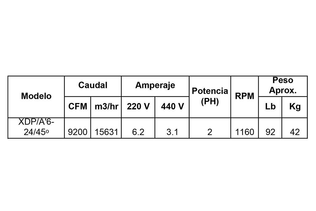 Tabla 2. Condiciones del extractor.